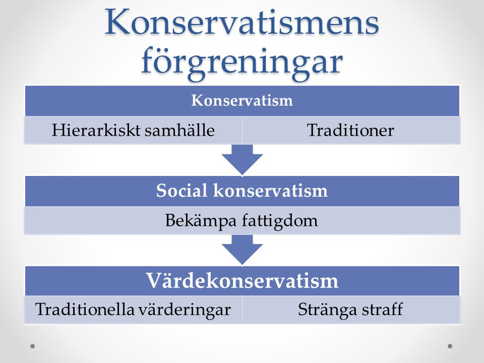 Konservatismens förgreningar