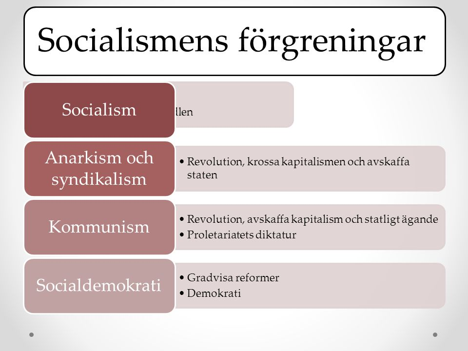 Anarkism och syndikalism
