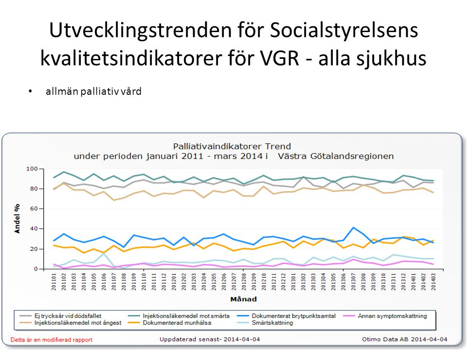 Utvecklingstrenden för Socialstyrelsens kvalitetsindikatorer för VGR - alla sjukhus