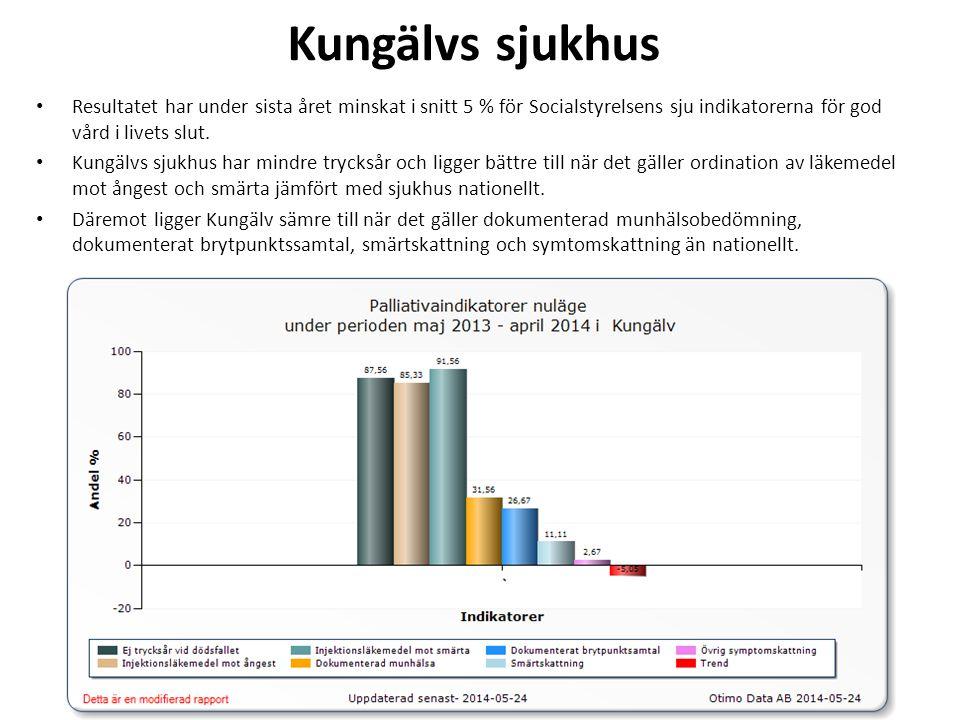 Kungälvs sjukhus Resultatet har under sista året minskat i snitt 5 % för Socialstyrelsens sju indikatorerna för god vård i livets slut.