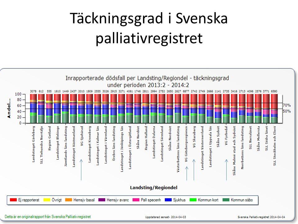 Täckningsgrad i Svenska palliativregistret