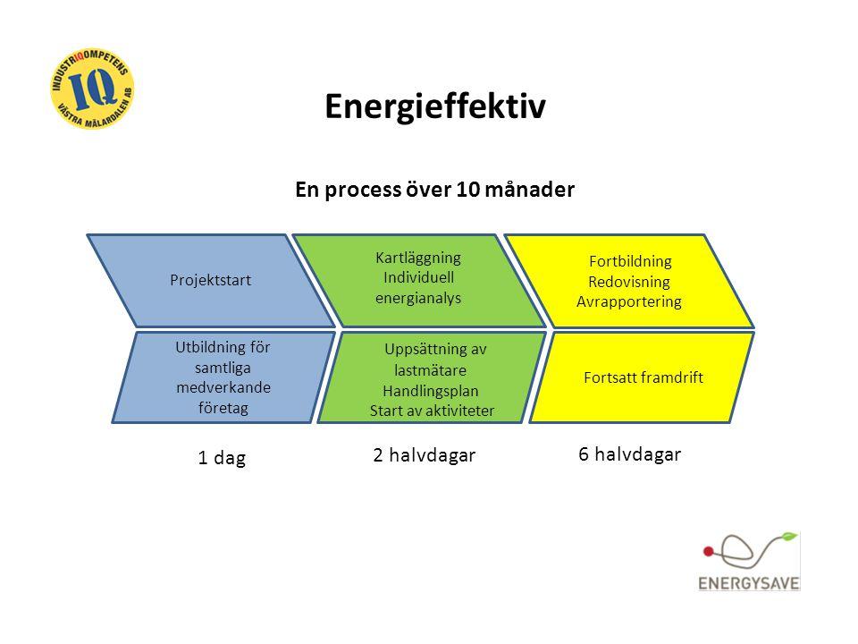 Energieffektiv En process över 10 månader