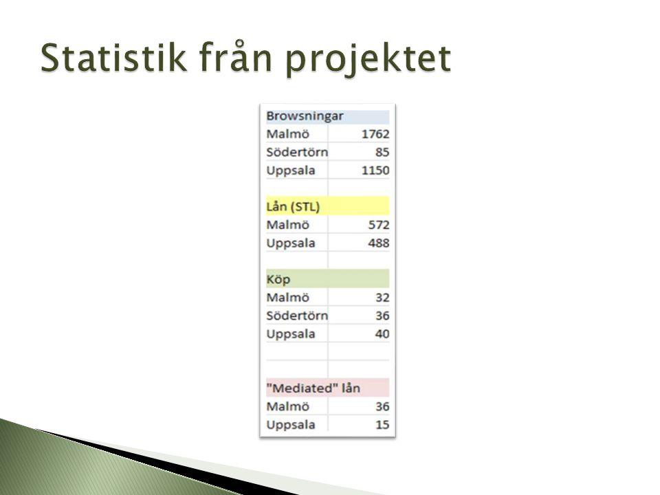 Statistik från projektet