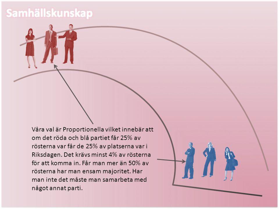 Våra val är Proportionella vilket innebär att om det röda och blå partiet får 25% av rösterna var får de 25% av platserna var i Riksdagen.