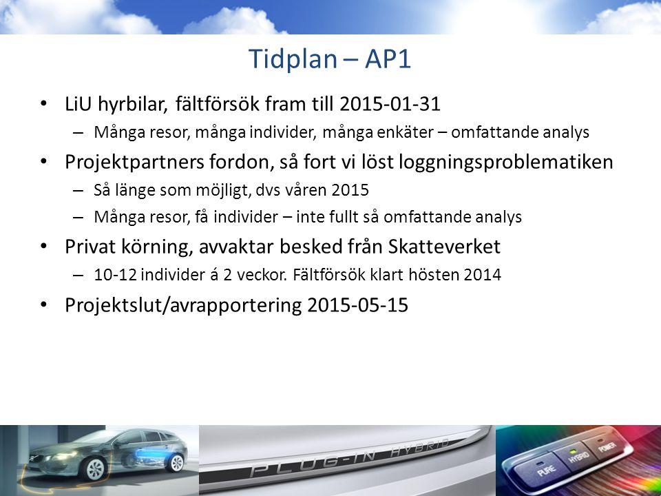 Tidplan – AP1 LiU hyrbilar, fältförsök fram till 2015-01-31