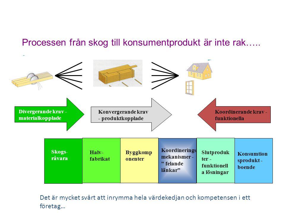 Processen från skog till konsumentprodukt är inte rak…..