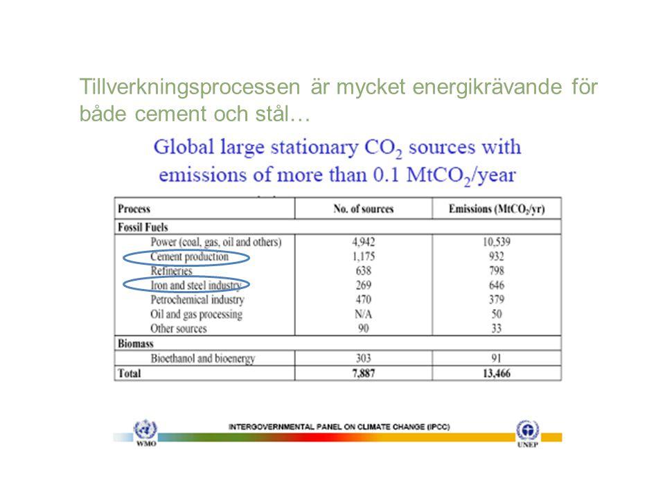 Tillverkningsprocessen är mycket energikrävande för både cement och stål…