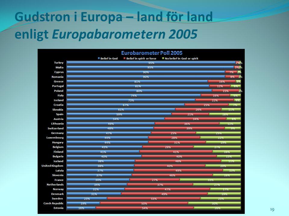 Gudstron i Europa – land för land enligt Europabarometern 2005