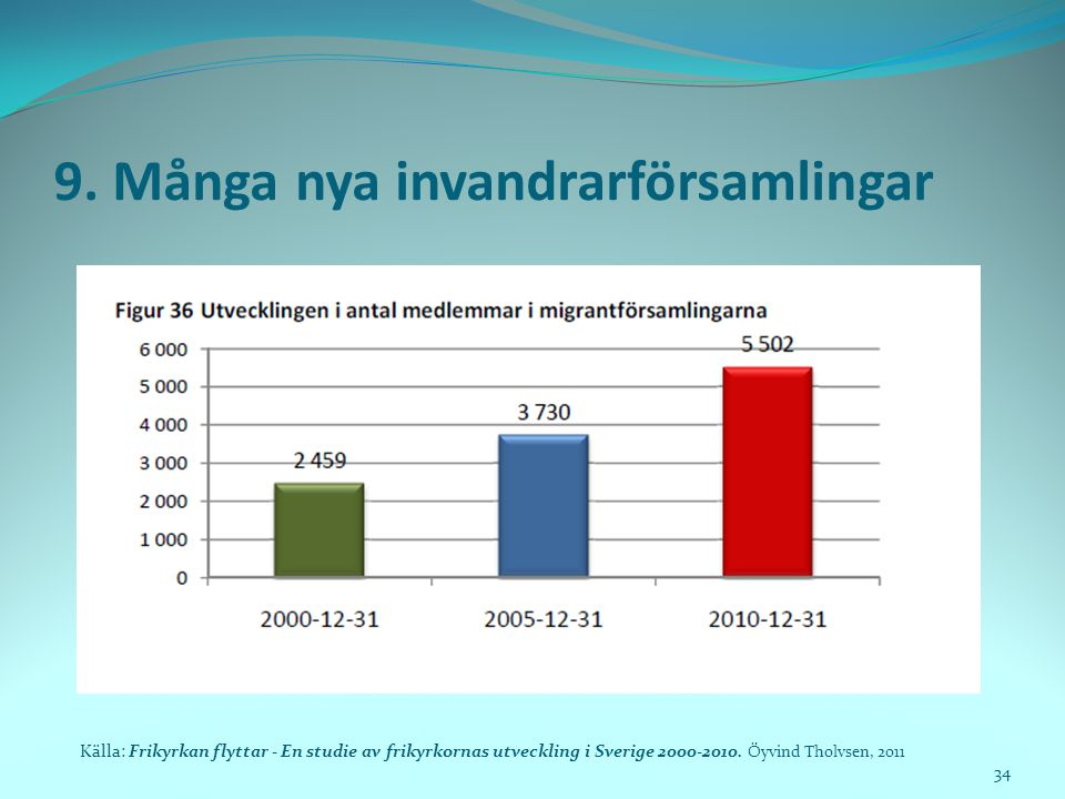 9. Många nya invandrarförsamlingar