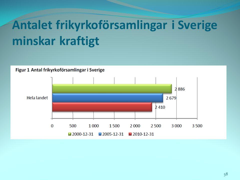 Antalet frikyrkoförsamlingar i Sverige minskar kraftigt