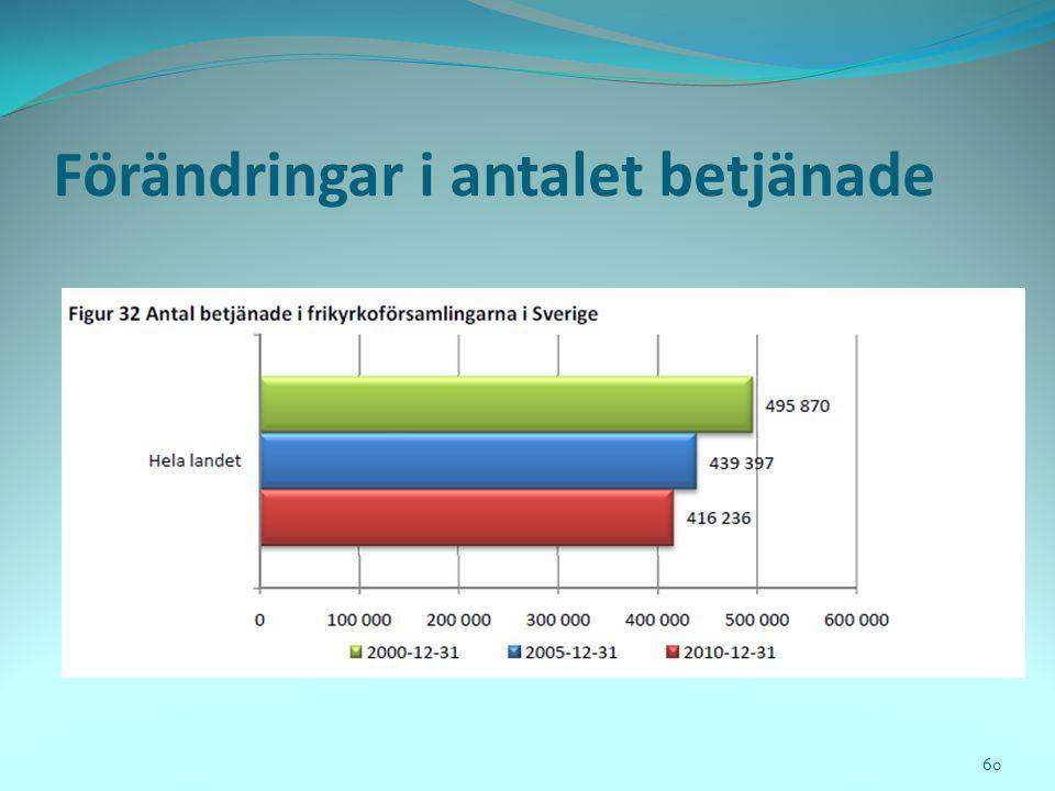 Förändringar i antalet betjänade