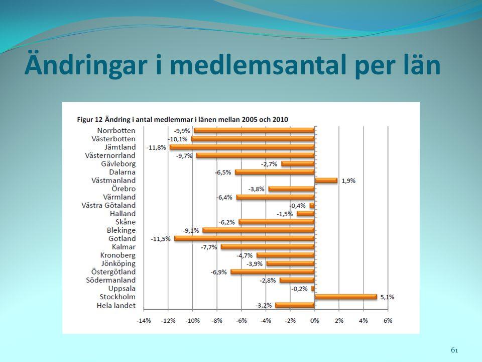 Ändringar i medlemsantal per län
