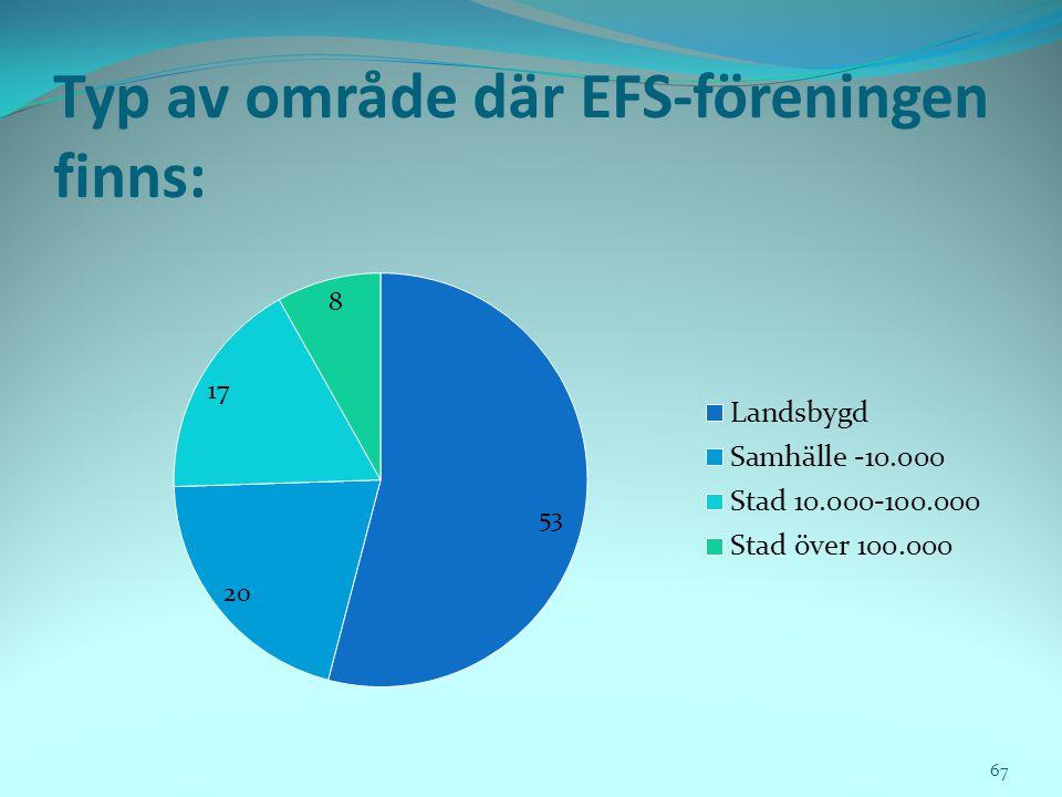 Typ av område där EFS-föreningen finns: