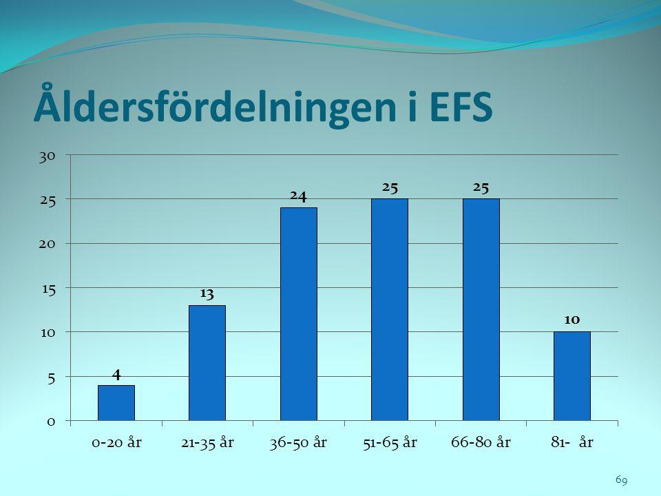 Åldersfördelningen i EFS