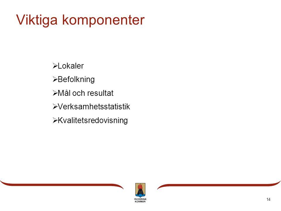 Viktiga komponenter Lokaler Befolkning Mål och resultat