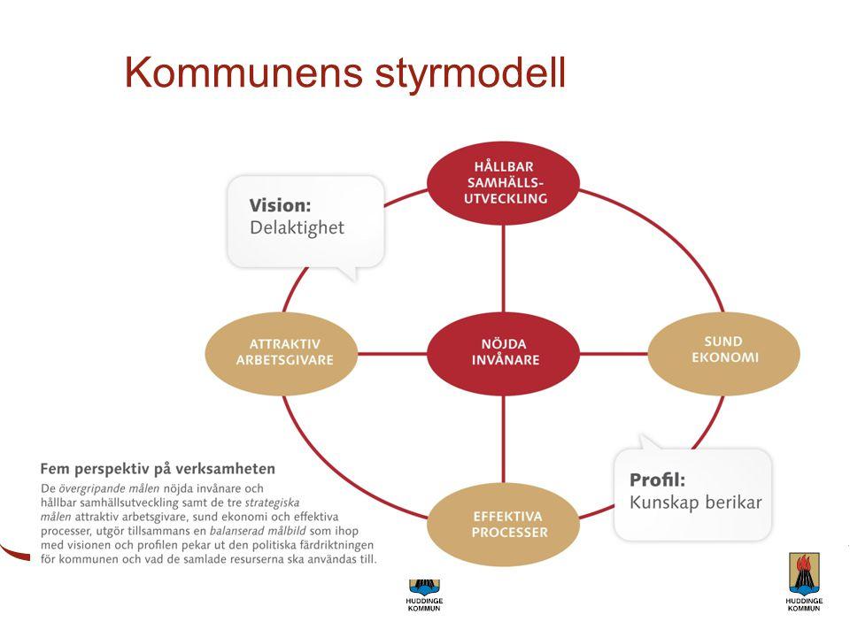 Kommunens styrmodell