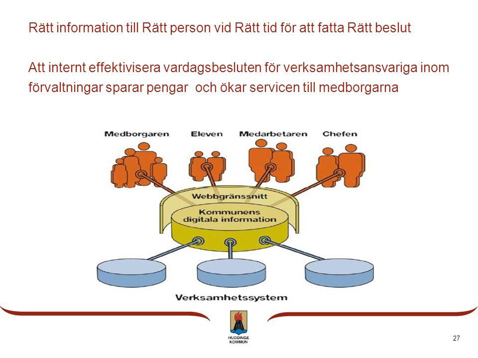 Rätt information till Rätt person vid Rätt tid för att fatta Rätt beslut Att internt effektivisera vardagsbesluten för verksamhetsansvariga inom förvaltningar sparar pengar och ökar servicen till medborgarna