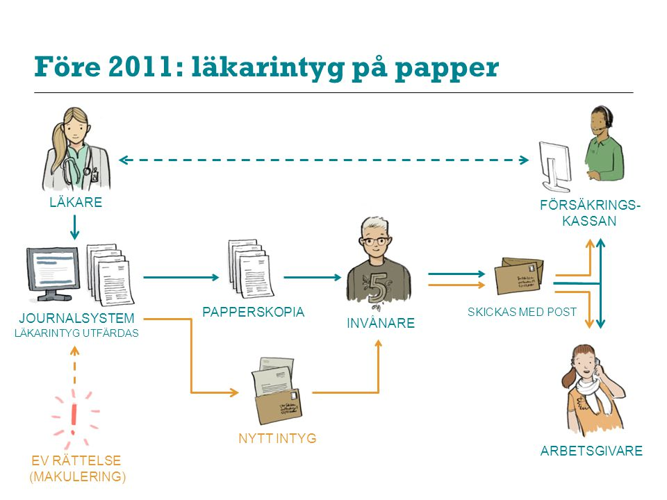 Före 2011: läkarintyg på papper