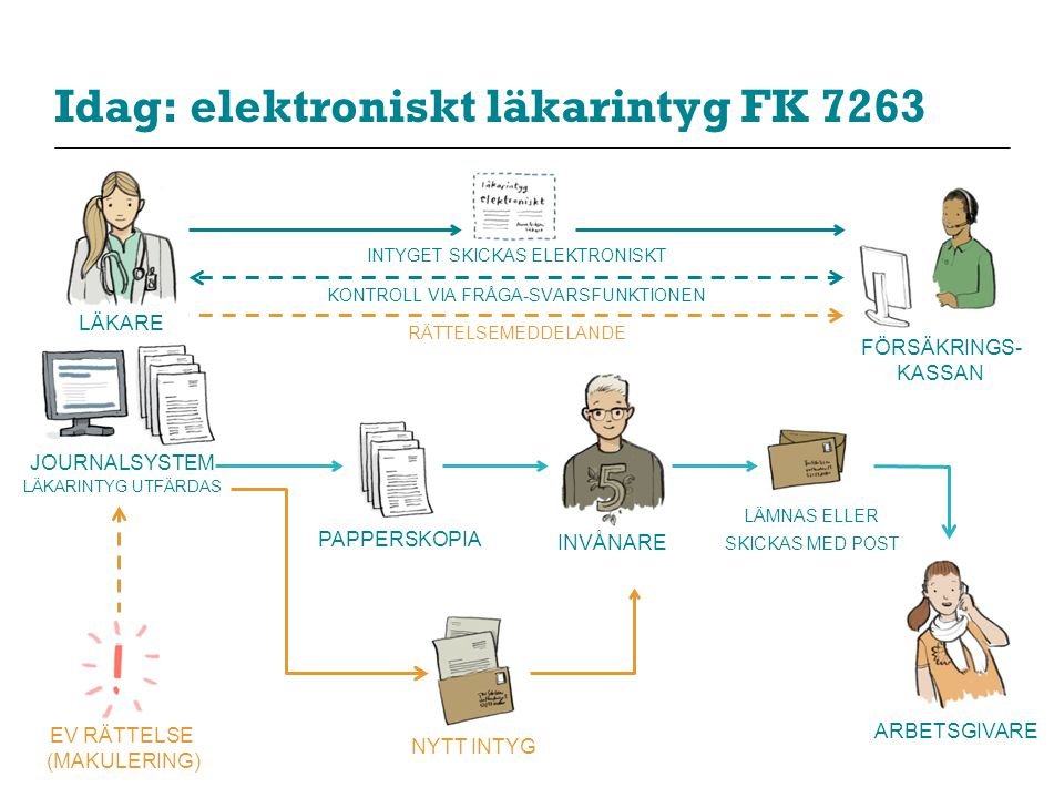 Idag: elektroniskt läkarintyg FK 7263