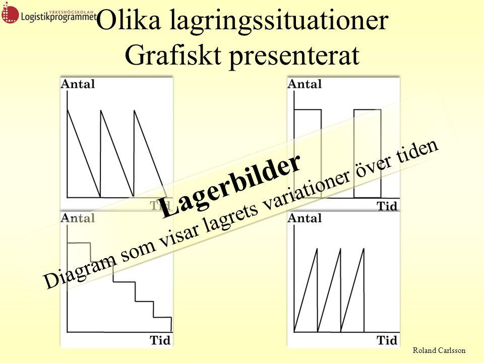 Olika lagringssituationer Grafiskt presenterat