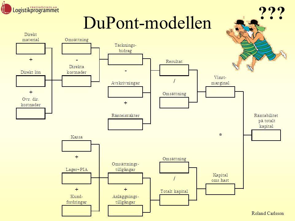 DuPont-modellen