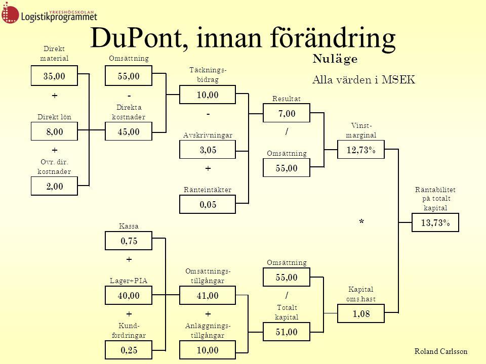 DuPont, innan förändring
