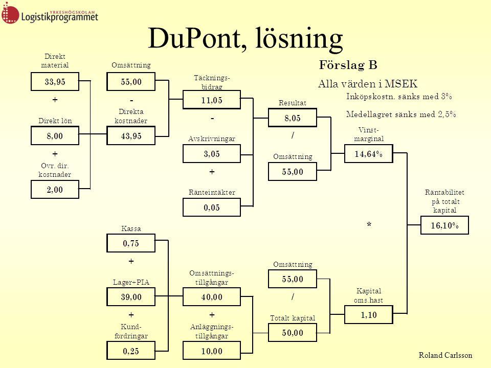 DuPont, lösning