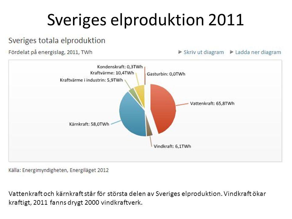 Sveriges elproduktion 2011