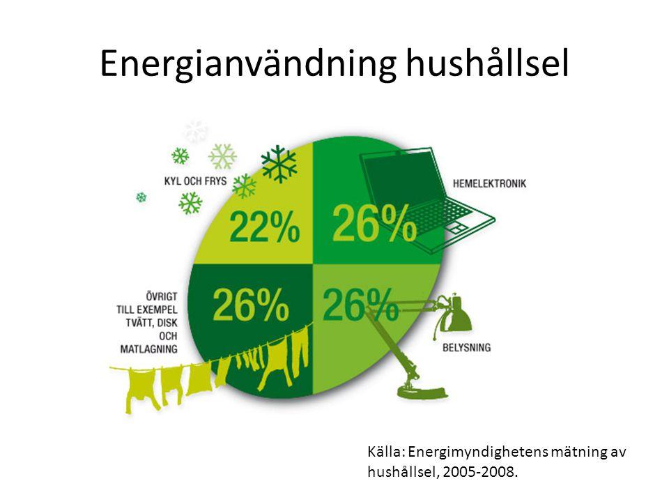 Energianvändning hushållsel