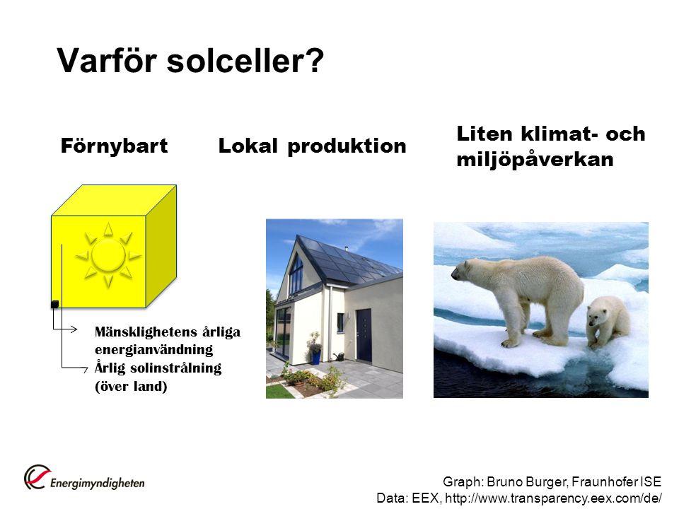 Varför solceller Liten klimat- och miljöpåverkan Förnybart