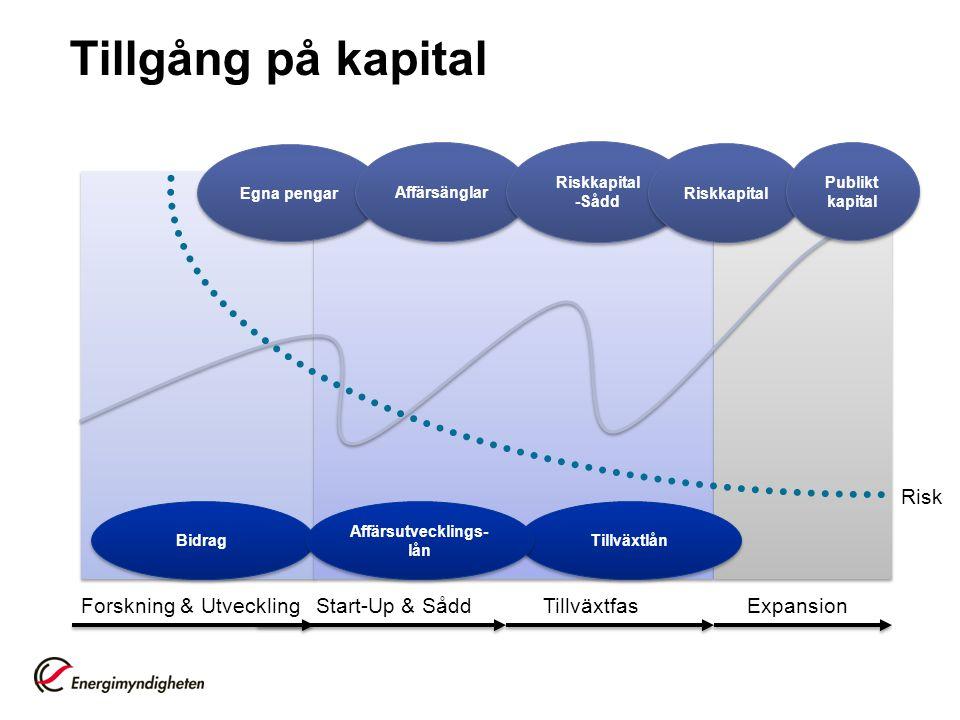 Affärsutvecklings-lån