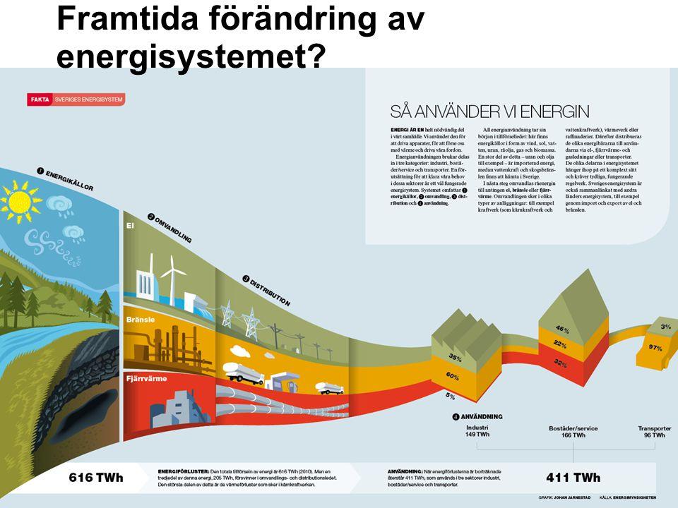 Framtida förändring av energisystemet