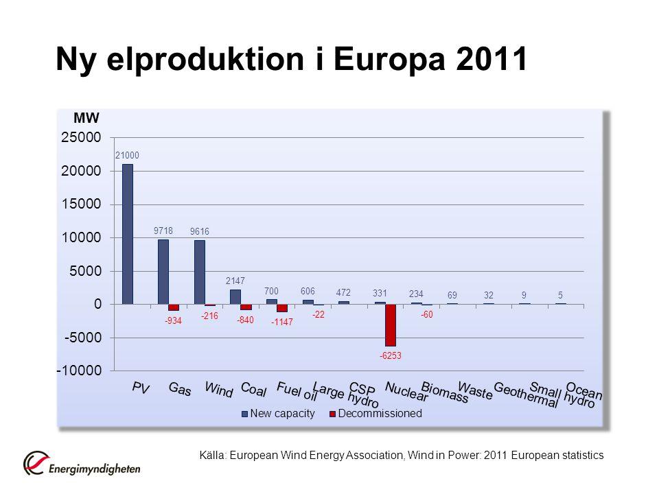 Ny elproduktion i Europa 2011