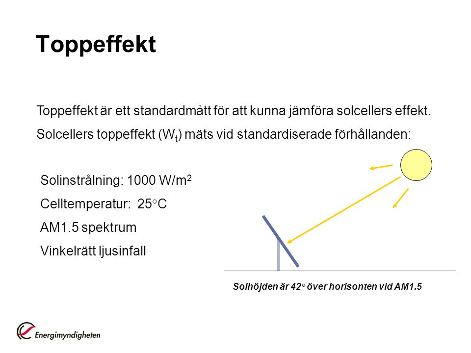 Toppeffekt Toppeffekt är ett standardmått för att kunna jämföra solcellers effekt. Solcellers toppeffekt (Wt) mäts vid standardiserade förhållanden: