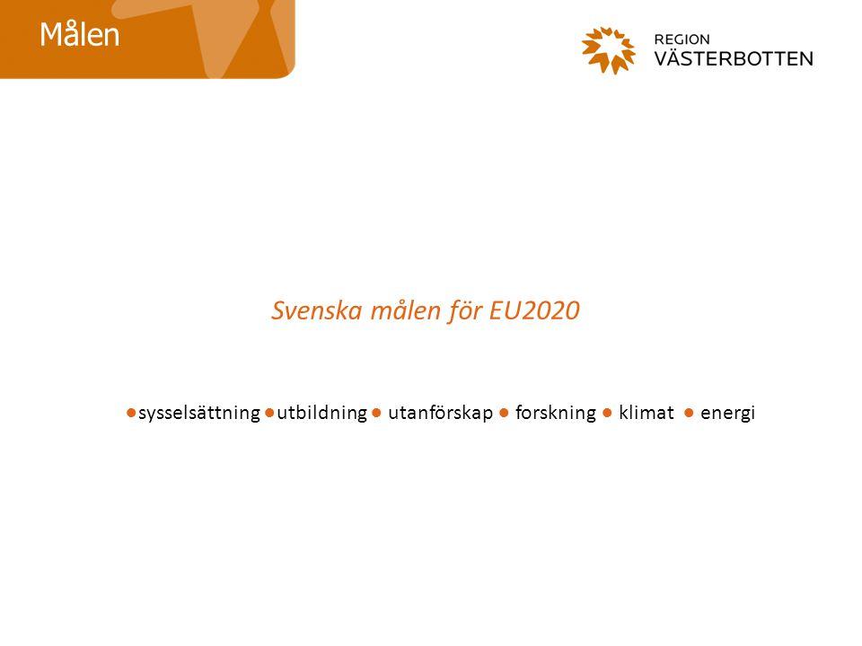 Målen Svenska målen för EU2020