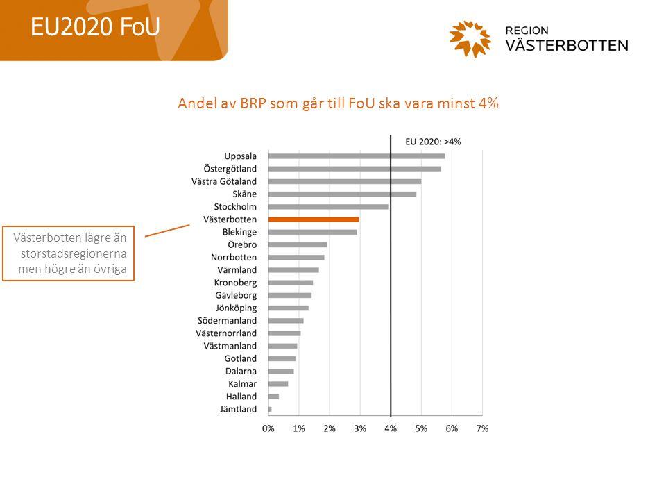 Andel av BRP som går till FoU ska vara minst 4%