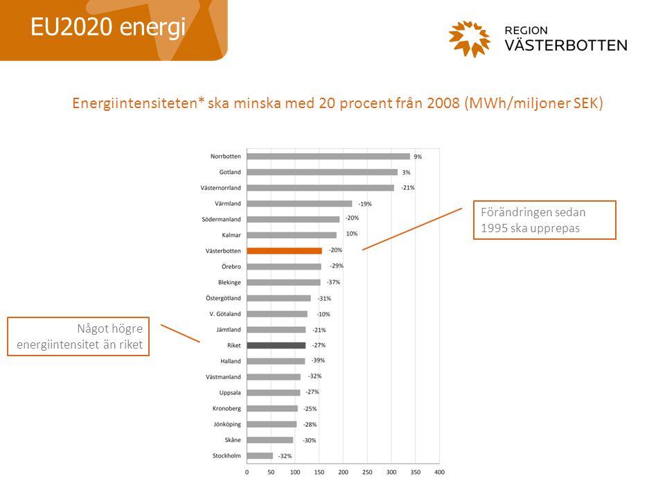 EU2020 energi Energiintensiteten* ska minska med 20 procent från 2008 (MWh/miljoner SEK) Förändringen sedan 1995 ska upprepas.
