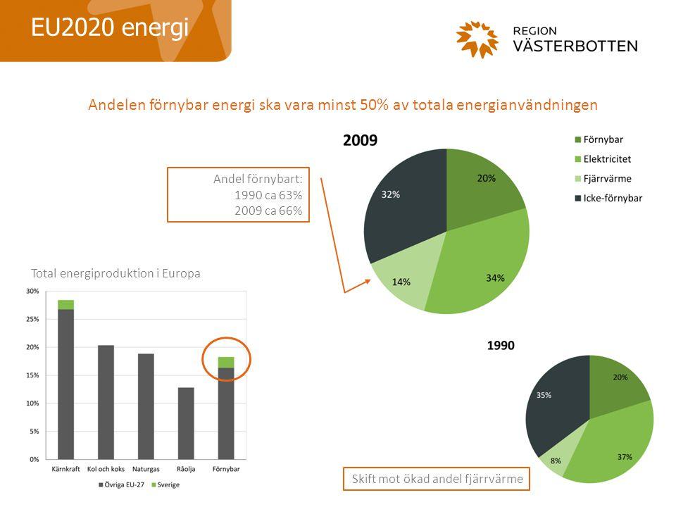EU2020 energi Andelen förnybar energi ska vara minst 50% av totala energianvändningen. Andel förnybart: