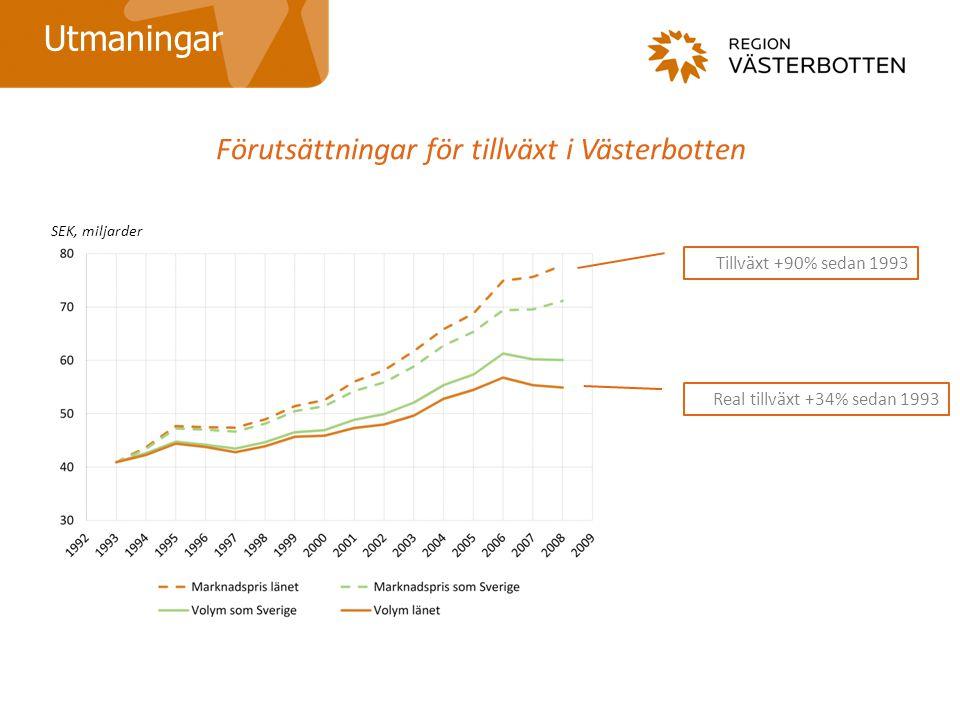 Förutsättningar för tillväxt i Västerbotten