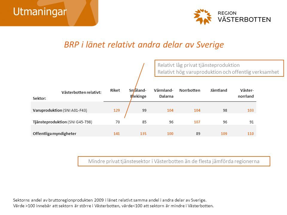 BRP i länet relativt andra delar av Sverige
