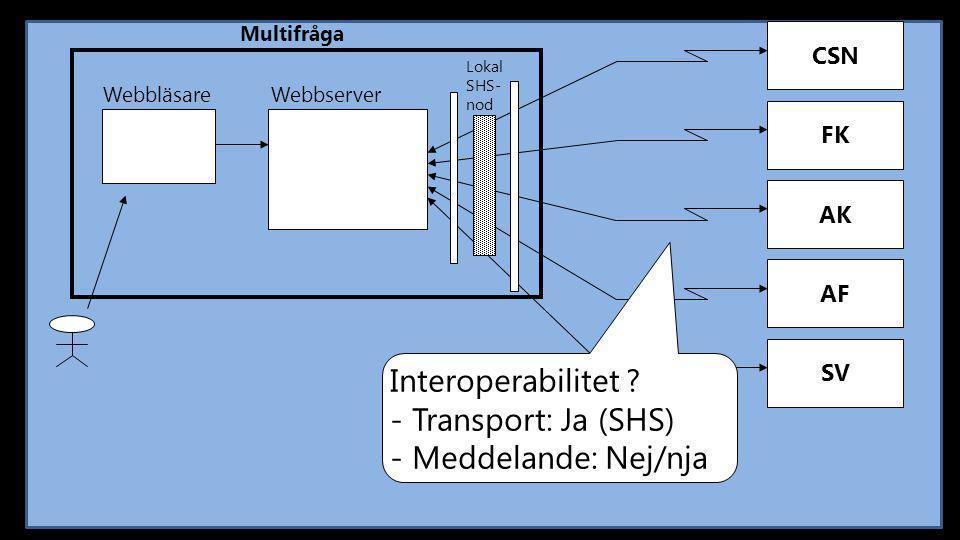 - Transport: Ja (SHS) - Meddelande: Nej/nja