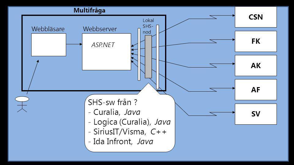 SHS-sw från Curalia, Java Logica (Curalia), Java SiriusIT/Visma, C++