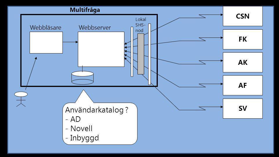 Användarkatalog AD Novell Inbyggd CSN FK AK AF SV Multifråga