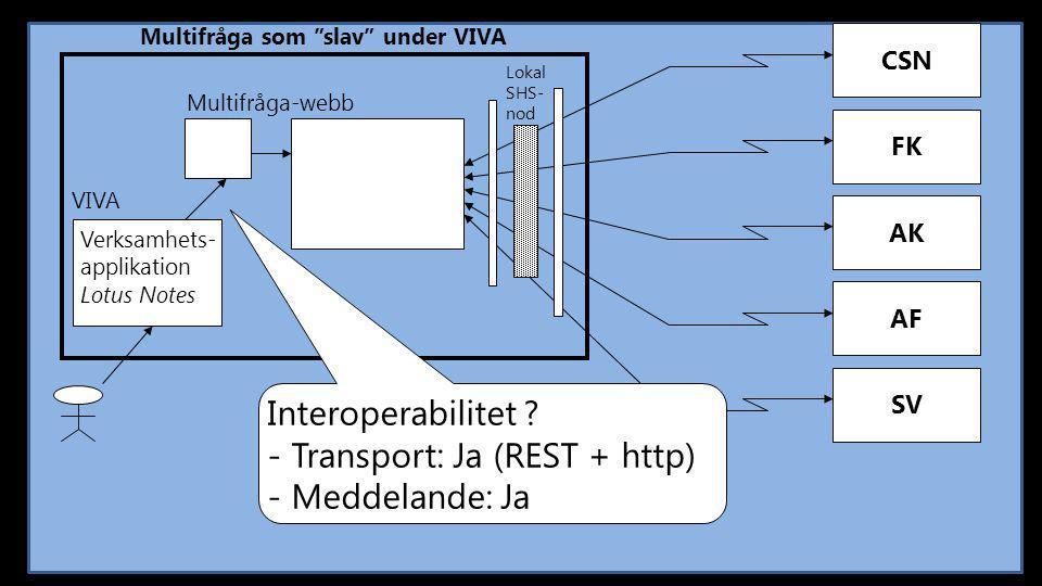 - Transport: Ja (REST + http) - Meddelande: Ja