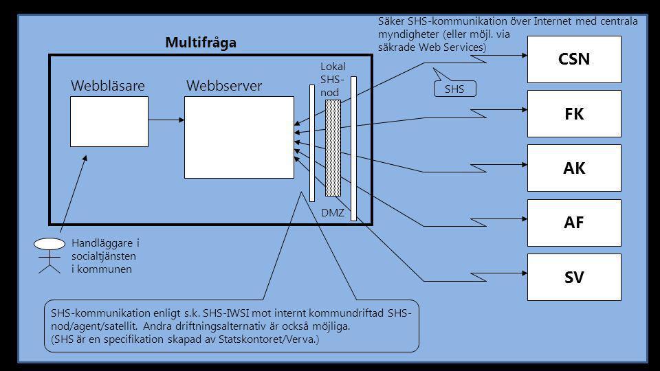 CSN FK AK AF SV Multifråga Webbläsare Webbserver