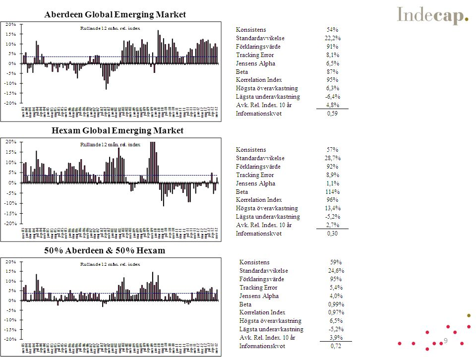 Aberdeen Global Emerging Market