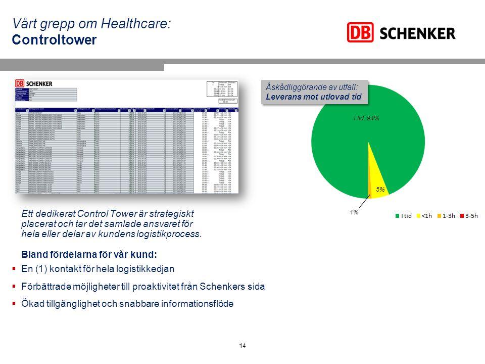 Vårt grepp om Healthcare: Controltower
