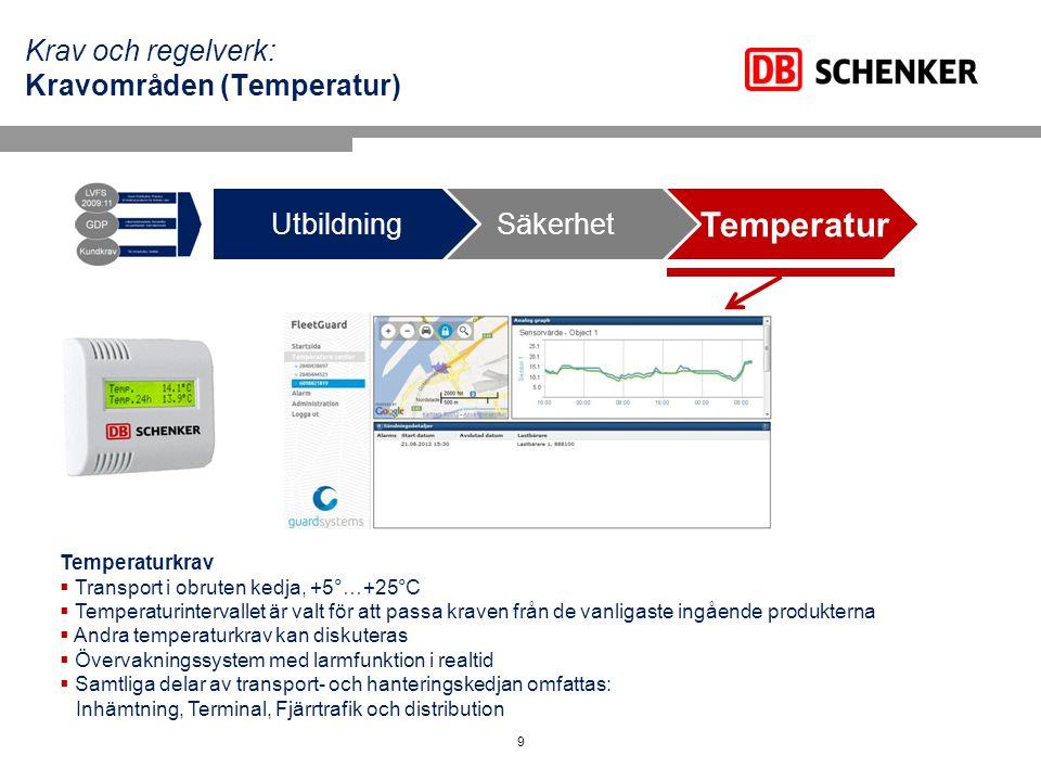 Krav och regelverk: Kravområden (Temperatur)