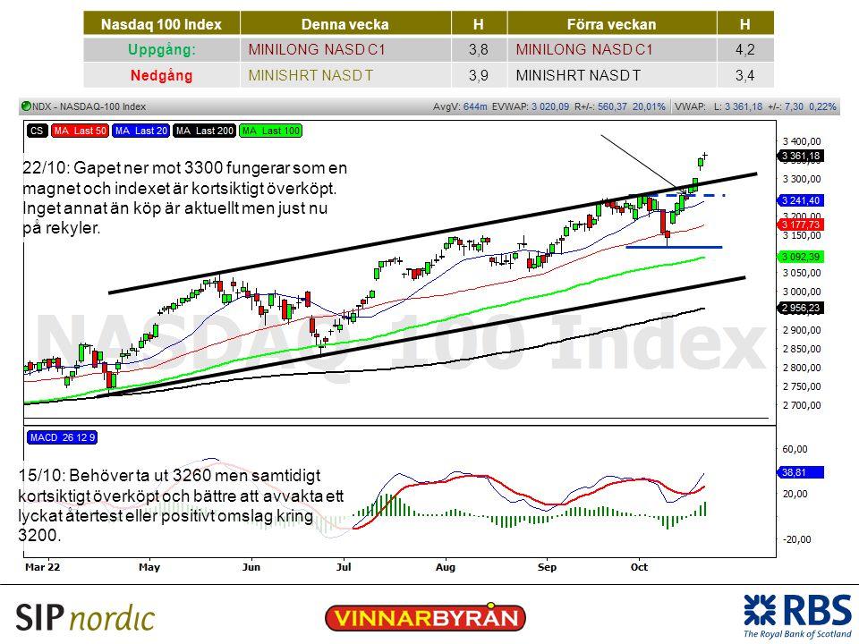 Nasdaq 100 Index Denna vecka. H. Förra veckan. Uppgång: MINILONG NASD C1. 3,8. 4,2. Nedgång.