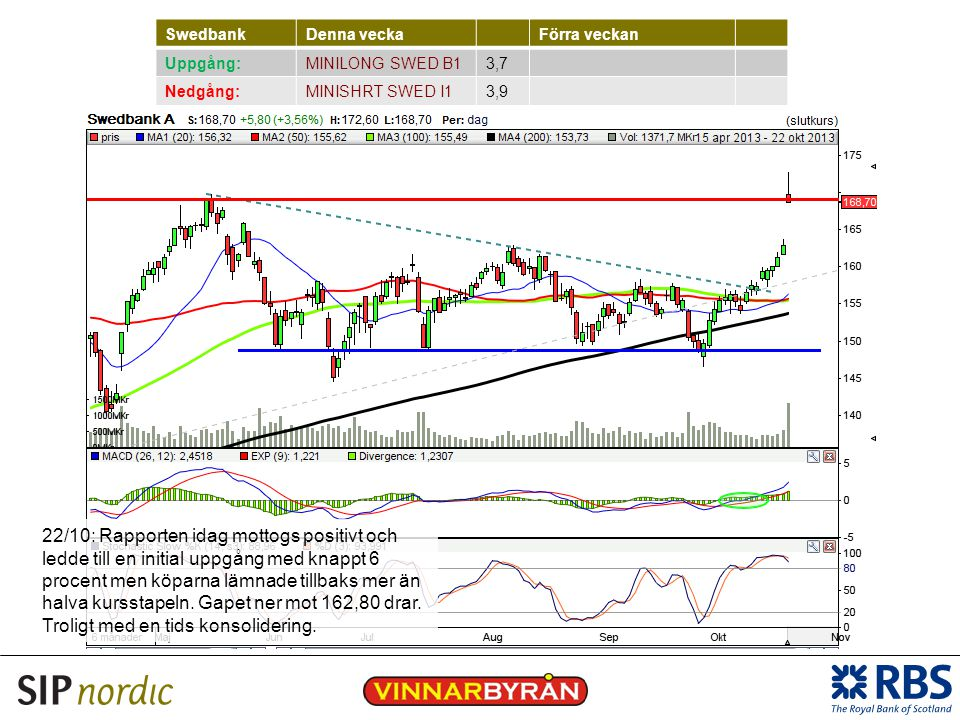 Swedbank Denna vecka. Förra veckan. Uppgång: MINILONG SWED B1. 3,7. Nedgång: MINISHRT SWED I1.